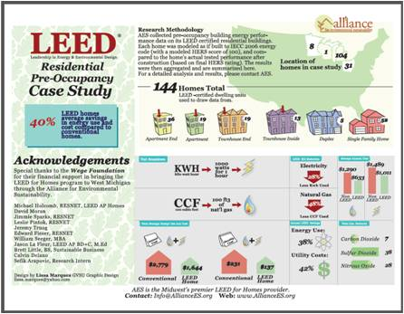 Report shows increased value of leed homes greenhome for Leed for homes rating system