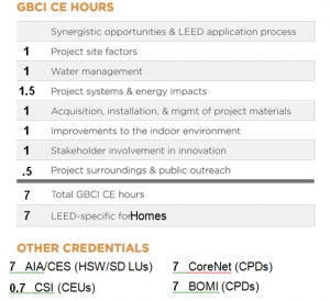 Education and events archives page 3 of 5 greenhome for Leed for homes rating system