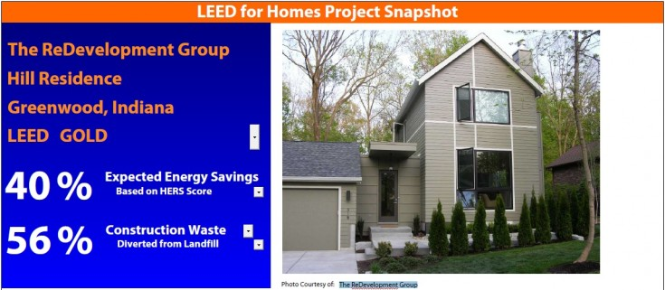 Passive solar archives greenhome institute for Leed for homes provider
