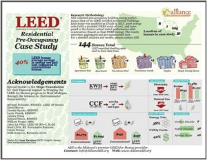 Green Homes Cost of Ownership Research