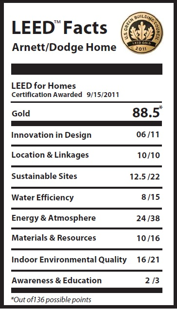 South east michigan leed gold certified home greenhome for Leed certification for homes