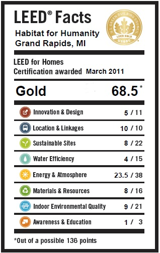 Leed silver archives greenhome institute for Leed for homes rating system