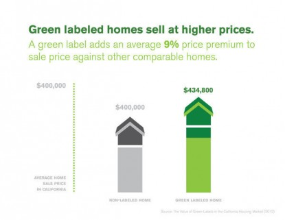 Green Homes Price Premium