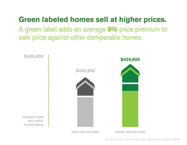 green labels add value to homes greenhome institute