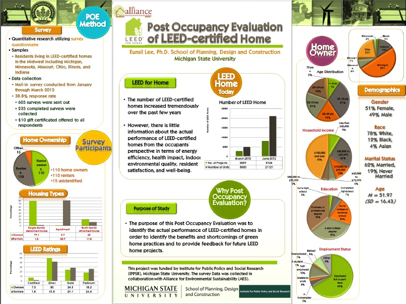 webinar post occupancy study leed for homes on