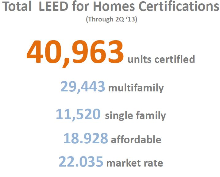 Leed Homes New Energy Pathway Program Market Share