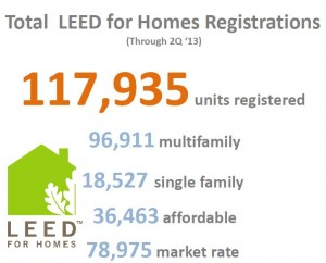 LEED for Homes Registrations as of 2013 Q2