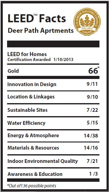 Leed Gold Archives Greenhome Institute