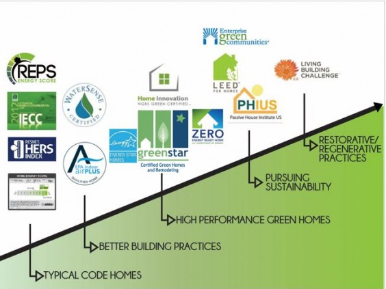 Image for GreenHome 101