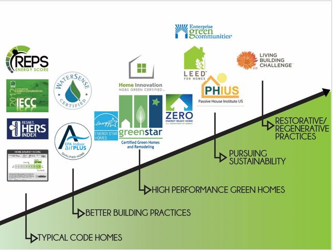 Making Sense Of Greenhome Certifications And Labels 101