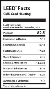 CMU LEED Label