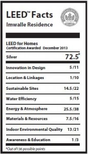 LEED Nutrition Label