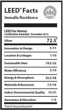 Single family projects archives greenhome institute for Leed for homes rating system