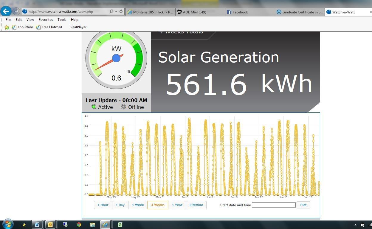 Update Solar Usage