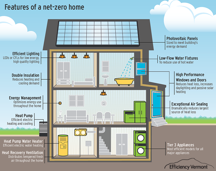 Realize a new model for mass customizable net zero for Netzero home plans