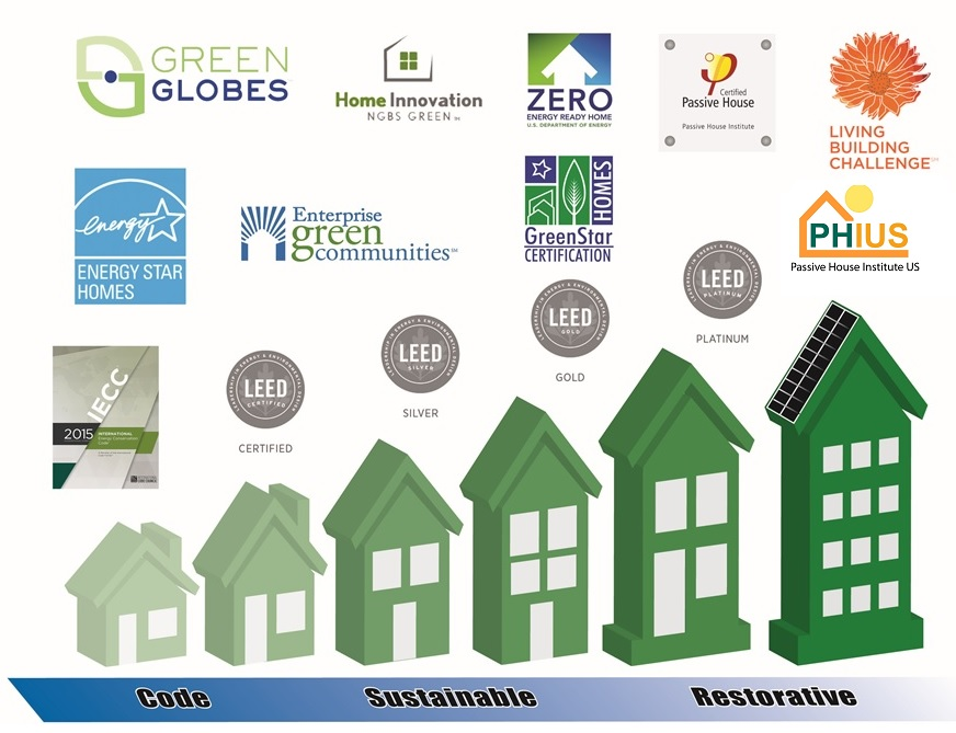 Comparing Residential Green Building Certifications 4 Part Series